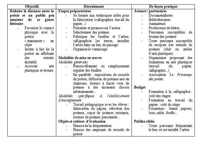 Médiations p 70